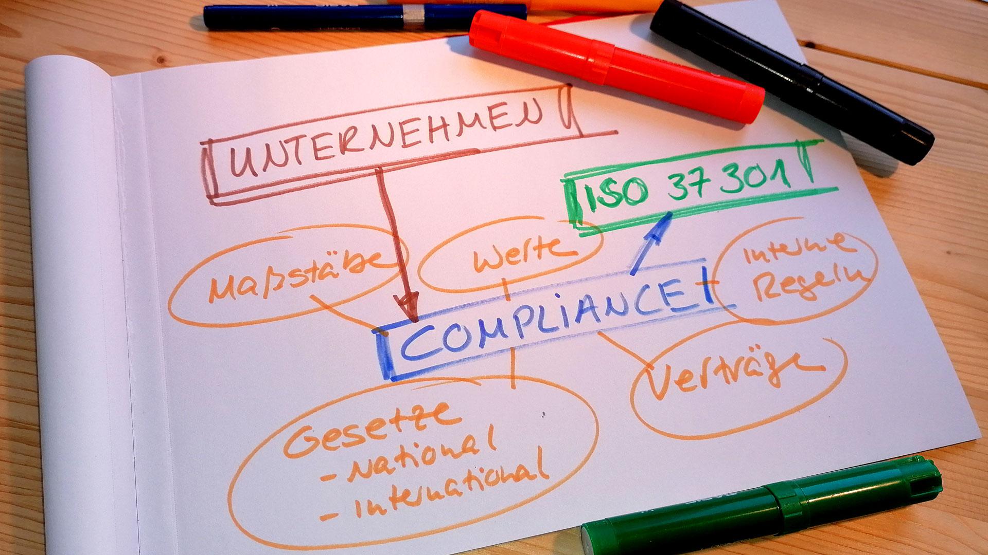 Compliance – mit der ISO 37301 durchstarten